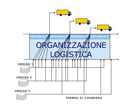logist